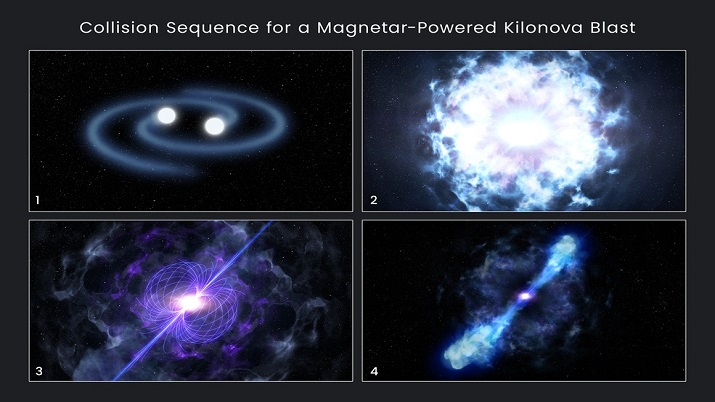 India Tv - This illustration shows the sequence for forming a magnetar-powered kilonova, whose peak brightness reaches up to 10,000 times that of a classical nova. 1) Two orbiting neutron stars spiral closer and closer together. 2) They collide and merge, triggering an explosion that unleashes more energy in a half-second than the Sun will produce over its entire 10-billion-year lifetime. 3) The merger forms an even more massive neutron star called a magnetar, which has an extraordinarily powerful magnetic field. 4) The magnetar deposits energy into the ejected material, causing it to glow unexpectedly bright at infrared wavelengths.