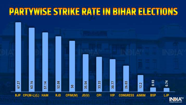 India Tv - bihar election results