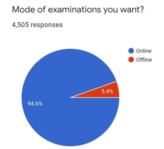 India Tv - IKGPTU students, IKGPTU offline exams, IKGPTU online exams, IKGPTU students exams, IK Gujral Punjab