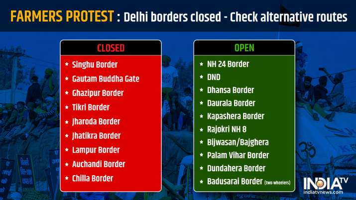 India Tv - delhi borders closed