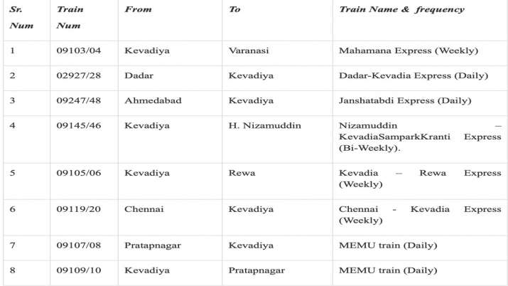 India Tv - PM Modi, Kevadia new trains list, train time table for kevadia