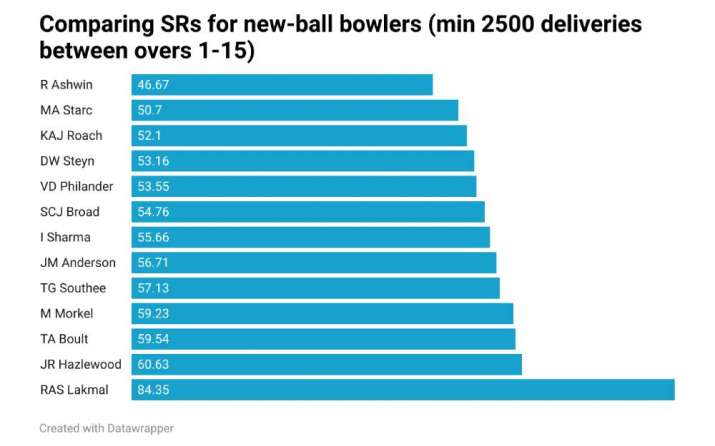 India Tv - Comparing SRs for new-ball bowlers since Ashwin's debut