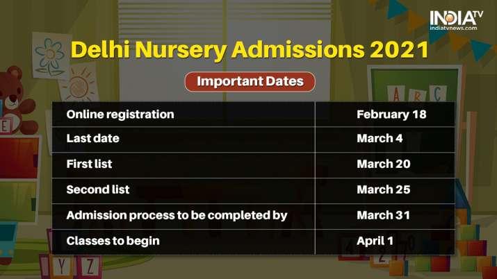 India Tv - Delhi Nursery Admissions 2021