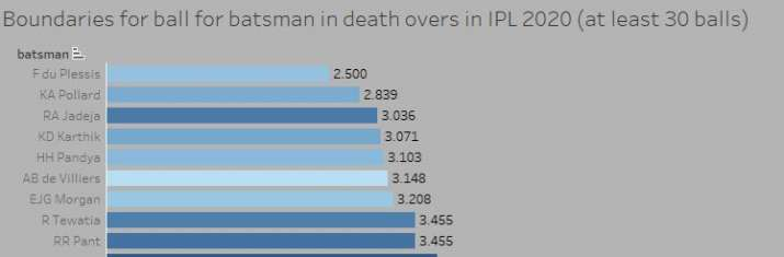 India Tv - In IPL 2020, Tewatia recorded a death-over scoring rate of 12.23 runs per over, managing boundaries every 3.45 balls.