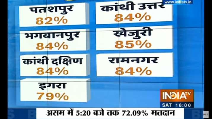 India Tv - Bengal polls phase 1 voting