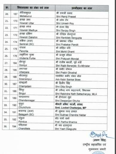 India Tv - BJP releases list of candidates for Bengal polls