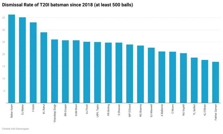 India Tv - Dismissal Rate of T20I batsmen since 2018