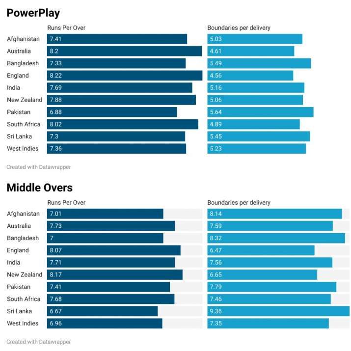 India Tv - WT20 participants in PowerPlay and Middle Overs since 2016
