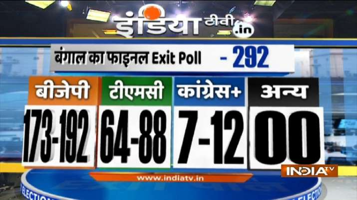 India Tv - Bengal exit poll, India TV-Peoples Pulse Exit Poll prediction