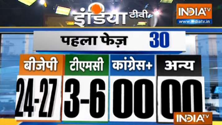 India Tv - India TV-Peoples Pulse Exit Polls