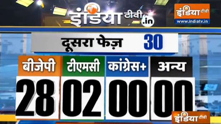 India Tv - Bengal exit poll, India TV-Peoples Pulse Exit Polls