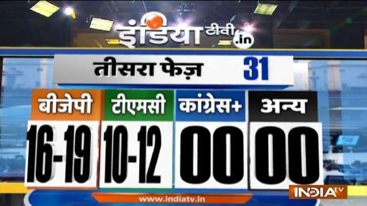 India Tv - Bengal exit poll, India TV-Peoples Pulse Exit Poll Phase 2 prediction