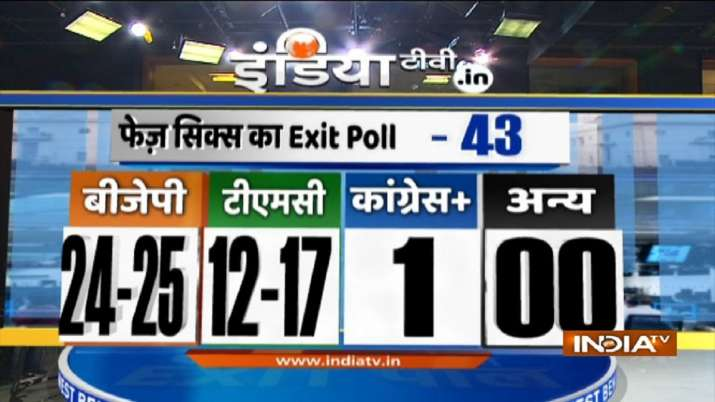 India Tv - Bengal polls exit poll, India TV-Peoples Pulse Exit Poll, Phase 6 prediction