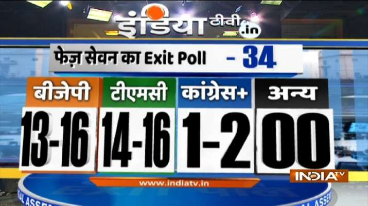 India Tv - bengal exit poll, India TV-Peoples Pulse Exit Poll, Phase 7 prediction