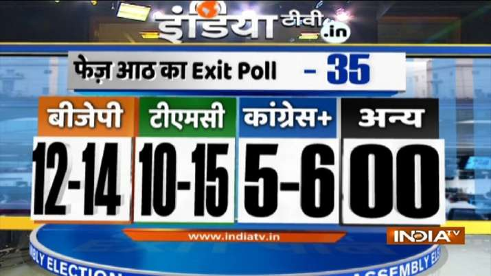 India Tv - Bengal polls exit poll, India TV-Peoples Pulse Exit Poll, Phase 7 prediction