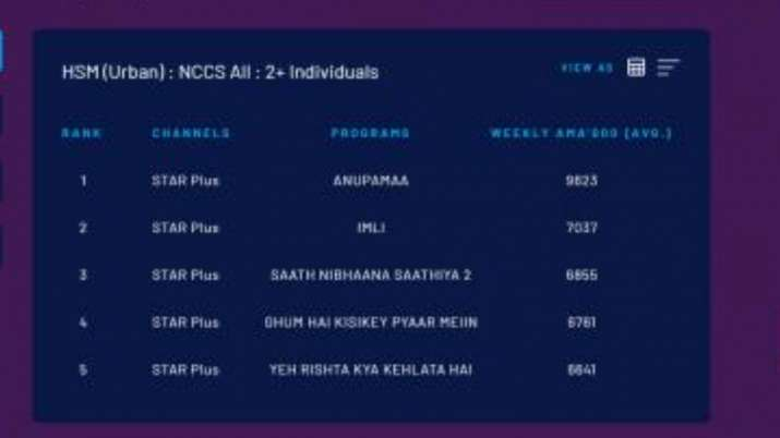 India Tv - BARC TRP Report Week 13
