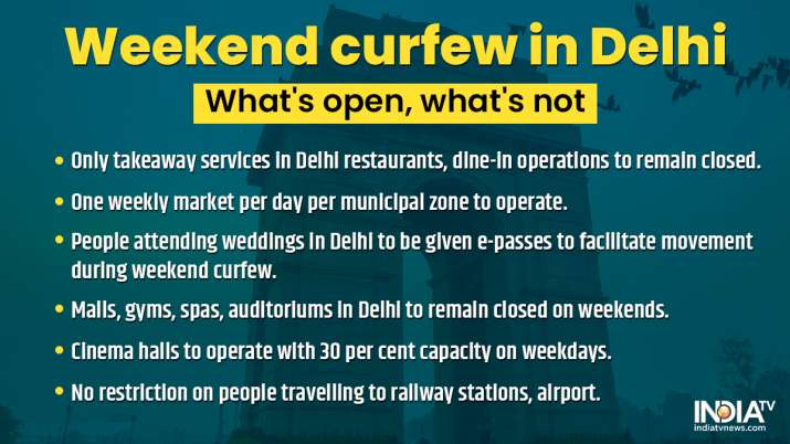 India Tv - delhi weekend curfew, delhi curfew news, cm kejriwal speech on delhi curfew, cm kejriwal statment cu