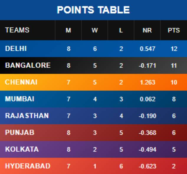 India Tv - Points table (until Match 29)