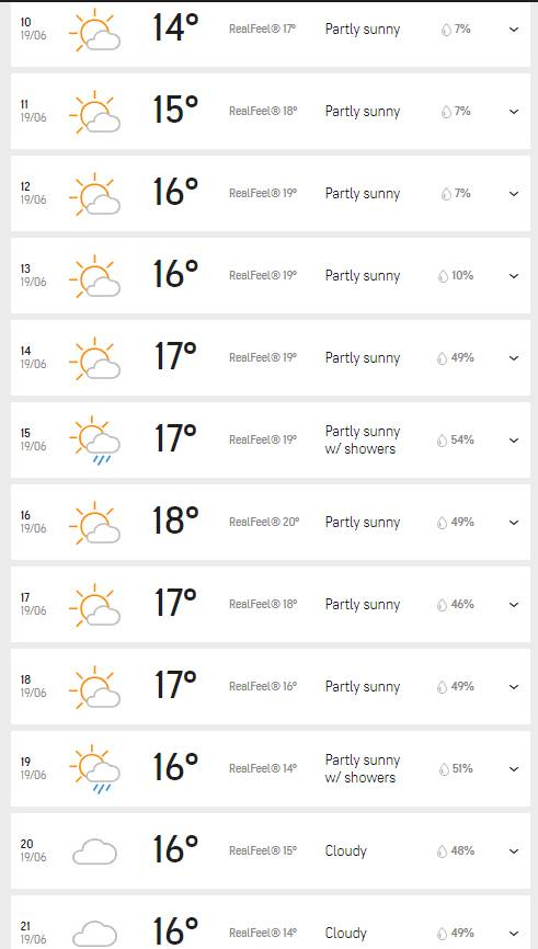 India Tv - Hourly Southampton weather forecast for June 19