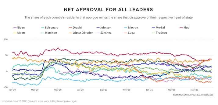 India Tv - modi approval rating