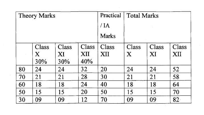 India Tv - CBSE Class 12th evaluation formula