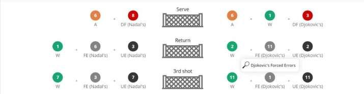 India Tv - Nadal and Djokovic in shorter rallies