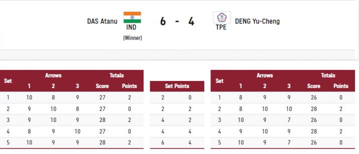 India Tv - Atanu Das' first round match.