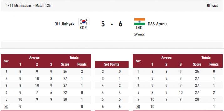 India Tv - Atanu Das reaches pre-quarters.