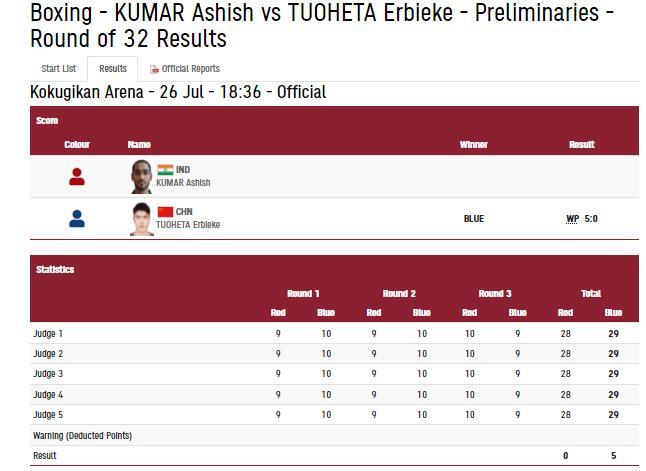 India Tv - Boxer Ashish Kumar bows out