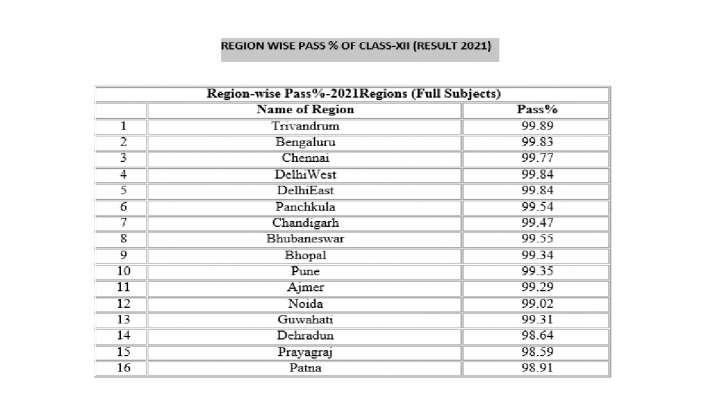 India Tv - CBSE Class 12 result