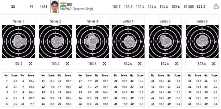 India Tv - Divyansh's scores.
