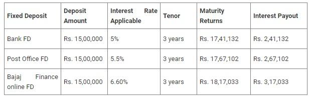 India Tv - Bajaj Finance Fixed Deposit: Enjoy High FD Interest Rates up to 6.75%