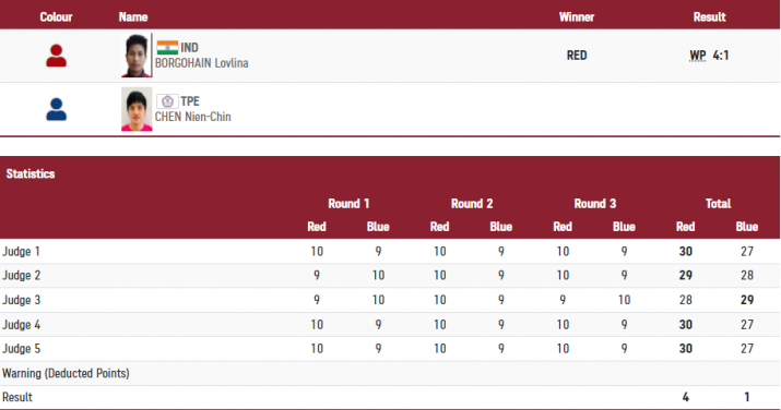 India Tv - Lovlina reaches semis; ensures medal.