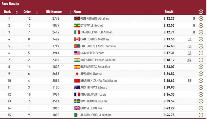 India Tv - Final result in Men's 3000m Steeplechase Heat 2.