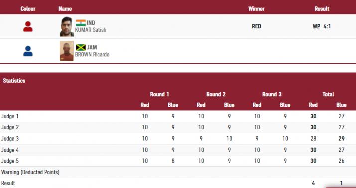 India Tv - Satish Kumar vs Ricardo Brown - Final score.