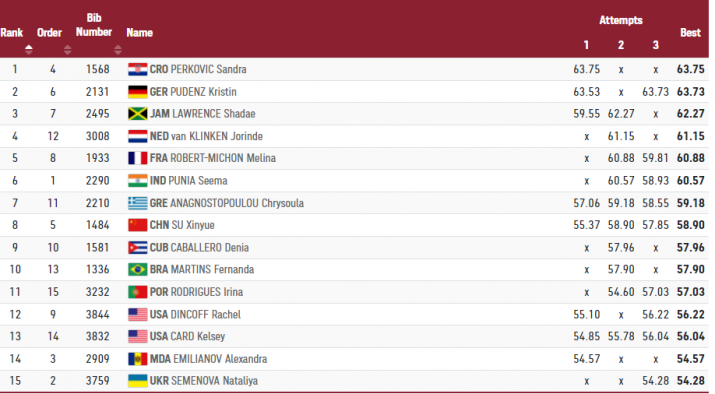 India Tv - Final standings.