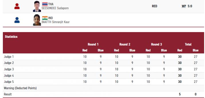 India Tv - Simranjeet loses in round-of-16.