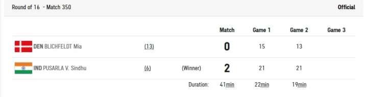 India Tv - Final scoreline.