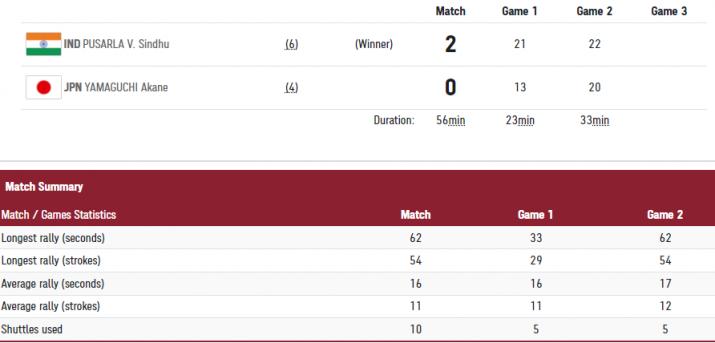 India Tv - Sindhu enters semifinals.