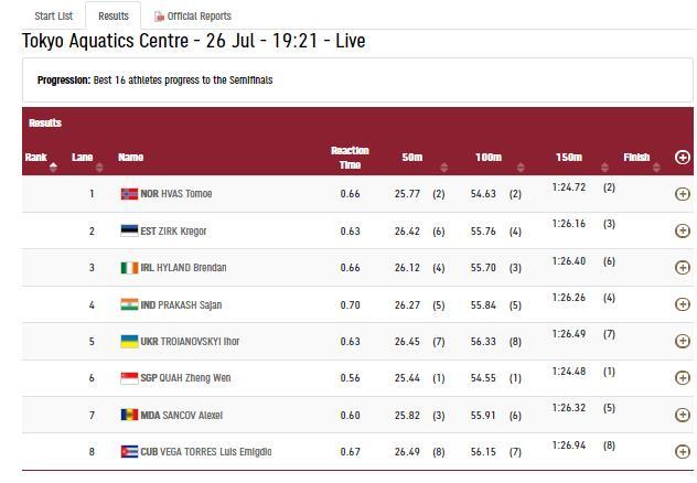 India Tv - Sajan Prakash finished fourth