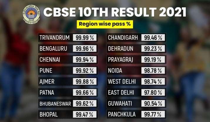 India Tv - CBSE