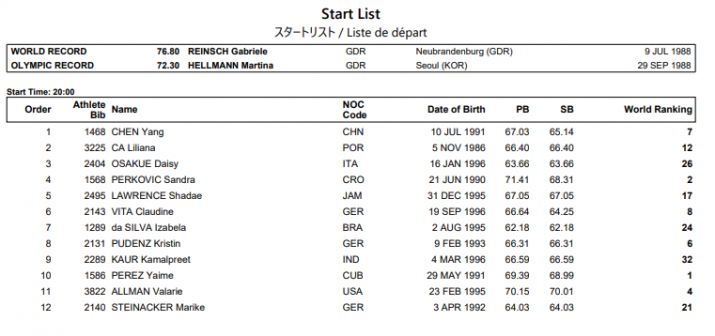 India Tv - List of players in women's discus throw final.