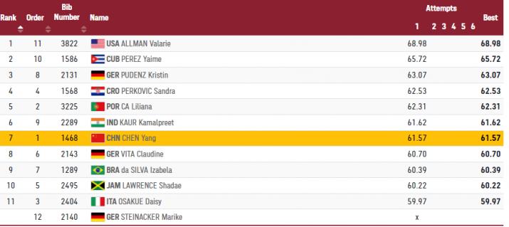 India Tv - Kamalpreet 6th after first attempt.