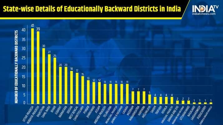 India Tv - List of Educationally Backward Districts