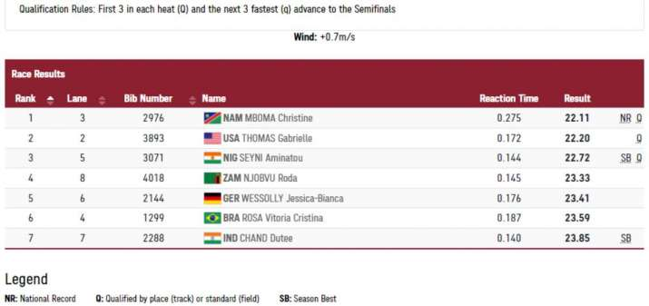 India Tv - dutee chand 200m results