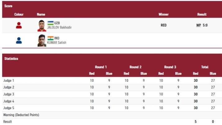 India Tv - satish kumar result