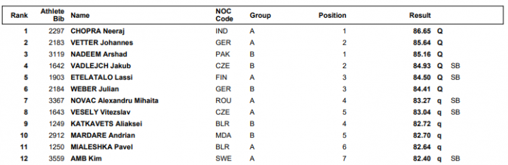 India Tv - Javelin Throw qualification - final standings.