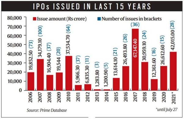 India Tv - IPO market india 15 years