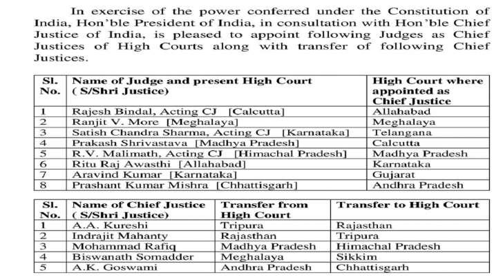 India Tv - eight judges, judges elevation, chief justices, high courts, latest national news updates, Karnataka