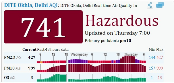 Air Quality Index of Delhi - India Tv